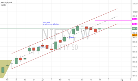 NIFTY: #Nifty - parallel channel