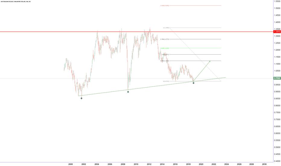 AUDSGD: long term long?