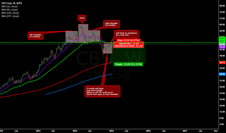 CBS: Head&shoulders pattern with pull back to the neckline