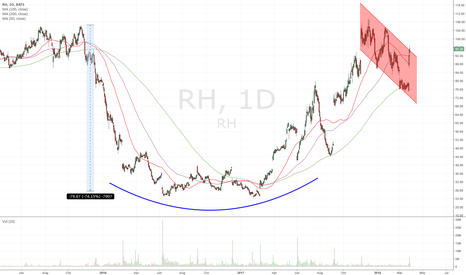 RH: C&H confirmed, $160+ by EOY
