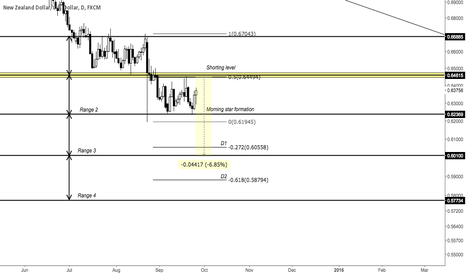 NZDUSD: NZDUSD - little more upside, before trend continuation