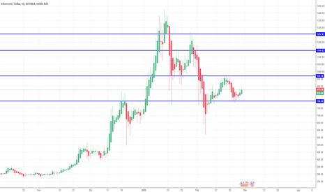 ETHUSD: ETH/USD= Trend rialzista e individuate resistenze e supporti.