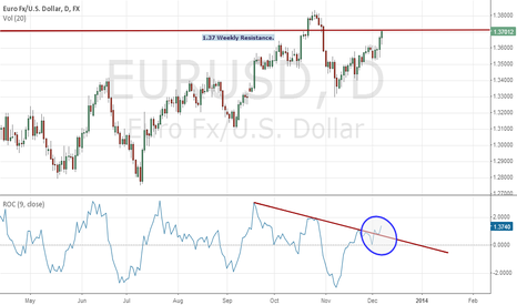 EURUSD: EURUSD view study with Roc Indicator.