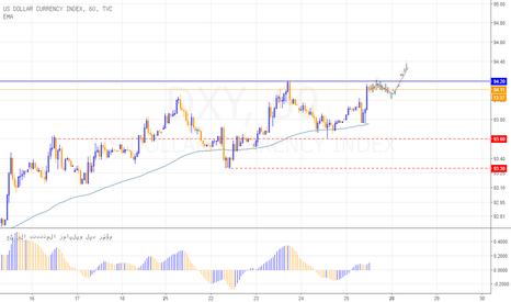 DXY: مؤشر الدولار يختبر مستوى مهم قبل استكمال الصعود