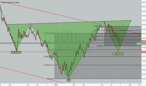 USOIL: USOIL CRUDE LONG, LONG TERM