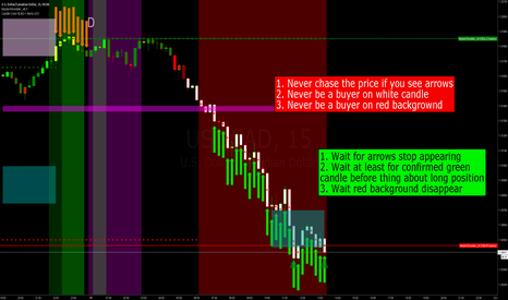 USDCAD: Few simple rules in bear market need to know!