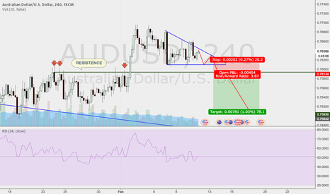 AUDUSD: DESCENDING TRIANGLE
