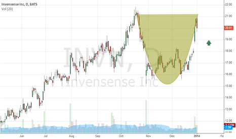 INVN: Poss Cup/Handle forming..