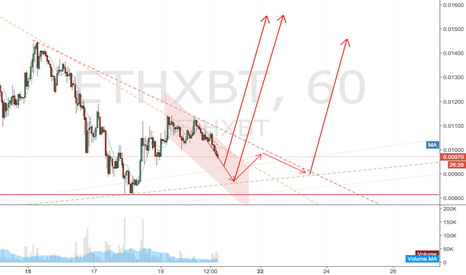 ETHXBT: ETH closing in for takeoff