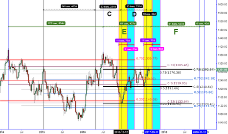 XAUUSD: CHART COMPARISON & THE FIREWORK ESTIMATION AREA (ONLY IF)