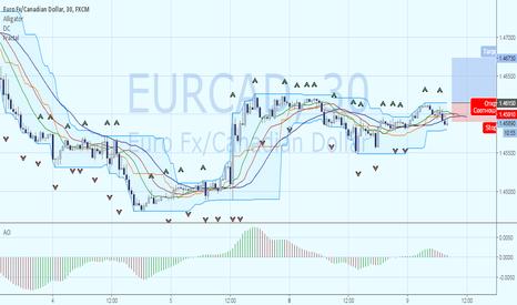 EURCAD: EURCAD: торговля по тренду