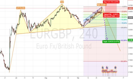 EURGBP: H4 HEAD and SHOULDER set up
