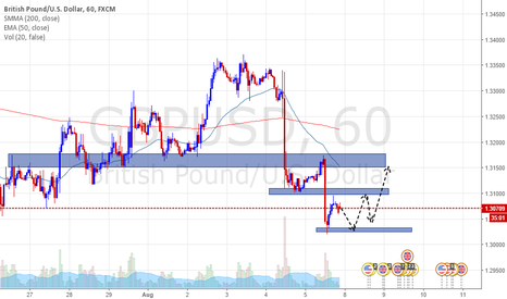 GBPUSD: GbpUsd accumulation