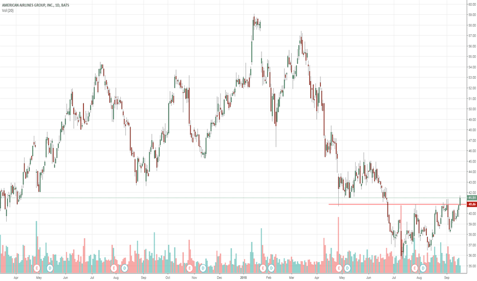 Aal Stock Price And Chart Tradingview