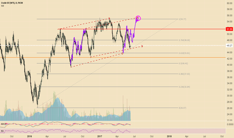 USOIL: Oil Going to 55 Pretty Soonish