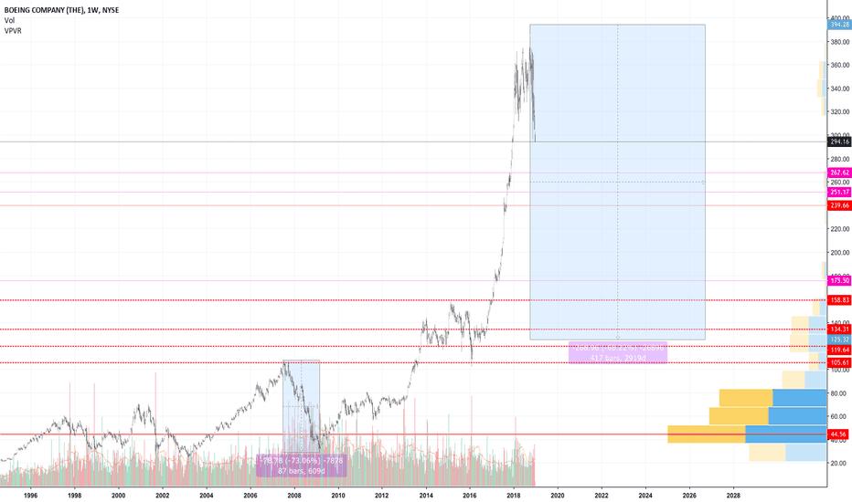 BA: Dow Stock Boeing (BA)
