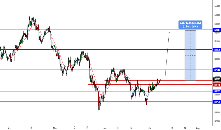 GBPJPY: gbpjpy long traded for u lot