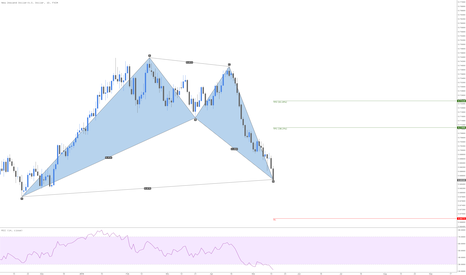 NZDUSD: NZDUSD Bullish Bat