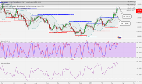 AUDCAD: AM IN TRADE TODAY