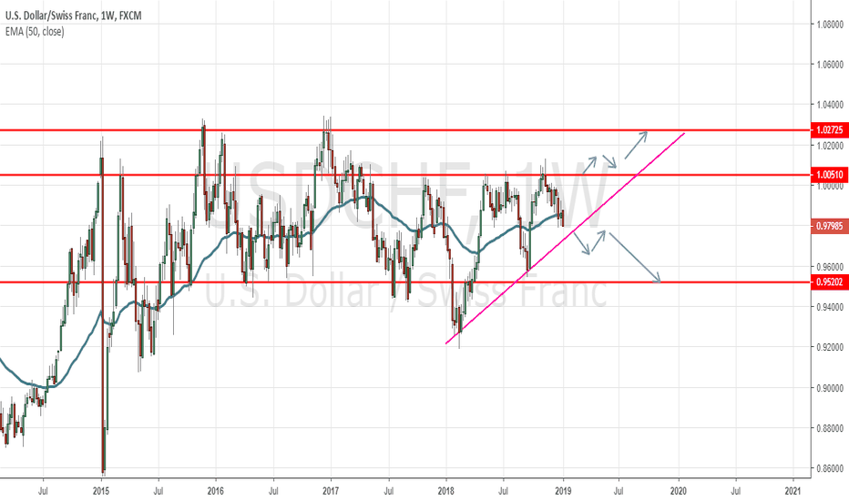 USDCHF: USDCHF looking to Break High Or Low. All eyes on Trade Talks!