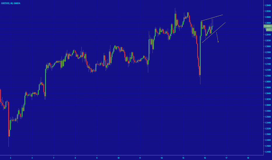 GBPUSD: [GBPUSD] SELL THE BREAKOUT
