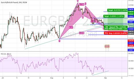EURGBP: divergence