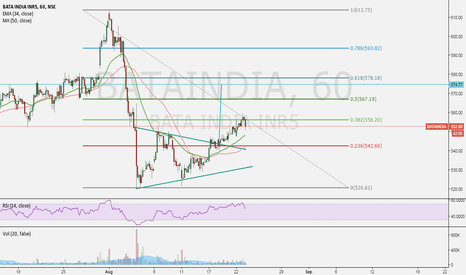 BATAINDIA: bataindia triangle breakout