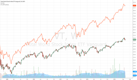 VT: VT - VTI Spread Trade