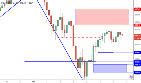 ETHUSD: ETHUSD Perspective And Levels:320 Break Will Confirm Lower High.