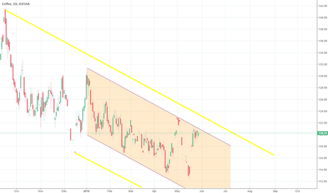 KC1!: Short opportunity to 112.60