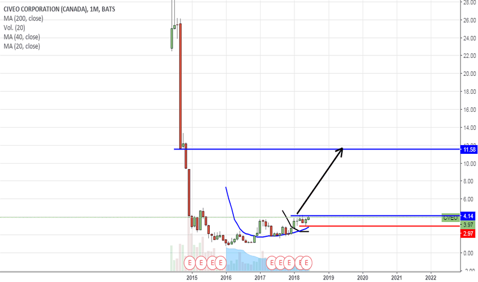 CVEO: CIVEO CORPORATION (CANADA) (CVEO) posible BREAKOUT