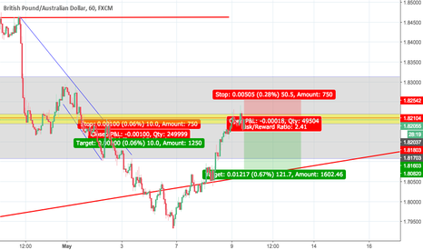 GBPAUD: support into resistance?