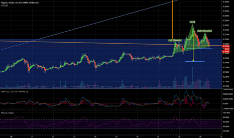 XRPUSD: Ripple XRP Head and Shoulders