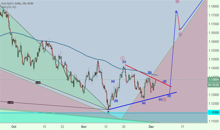 EURUSD: EURUSD  Short for wave (c)(blue) of Triangle