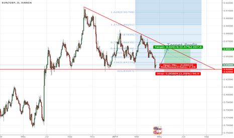 EURGBP: EURGBP 3-5 Days Expectation
