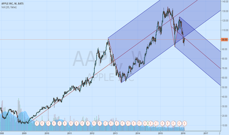 AAPL: AAPL may break the upward long term structure