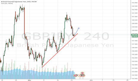 GBPJPY: LOOKING BUY FROM THE CURRENT PRICE