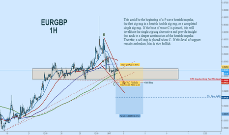 EURGBP: EURGBP Short:  Potential Bearish Wave Continuation