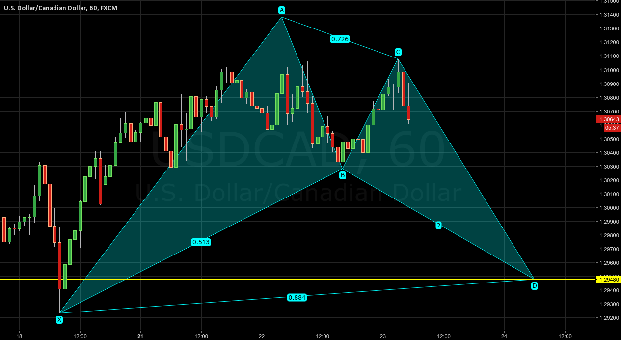 USDCAD - Bullish bat completing at 1.2948