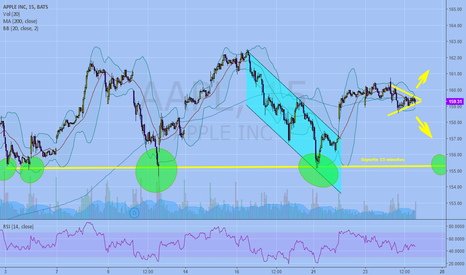 AAPL: Wait the triangle