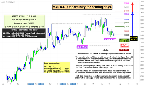 MARICO: MARICO: Opportunity for coming days.