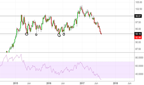 DXY: DXY BOUNCE