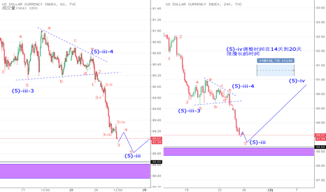 DXY: 美元指数 危险区域