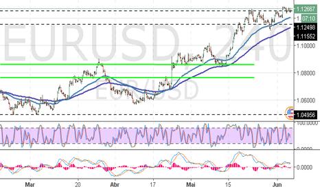 EURUSD: EUR/USD: euro continua crescendo