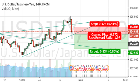 USDJPY: USDJPY caught by the Wolfes - SHORT NOW