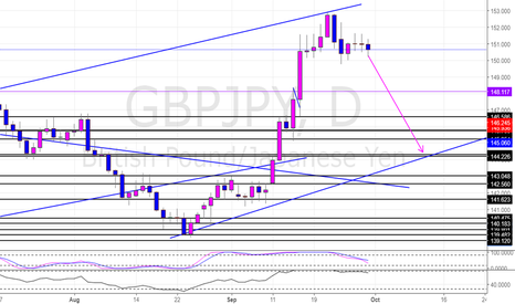 GBPJPY: GBPJPY Short Daily