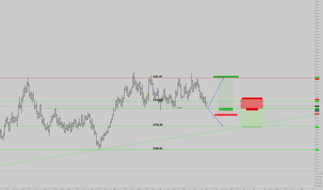XAUUSD: if gold stay above 1300, it shall go up again, otherwise, it wil