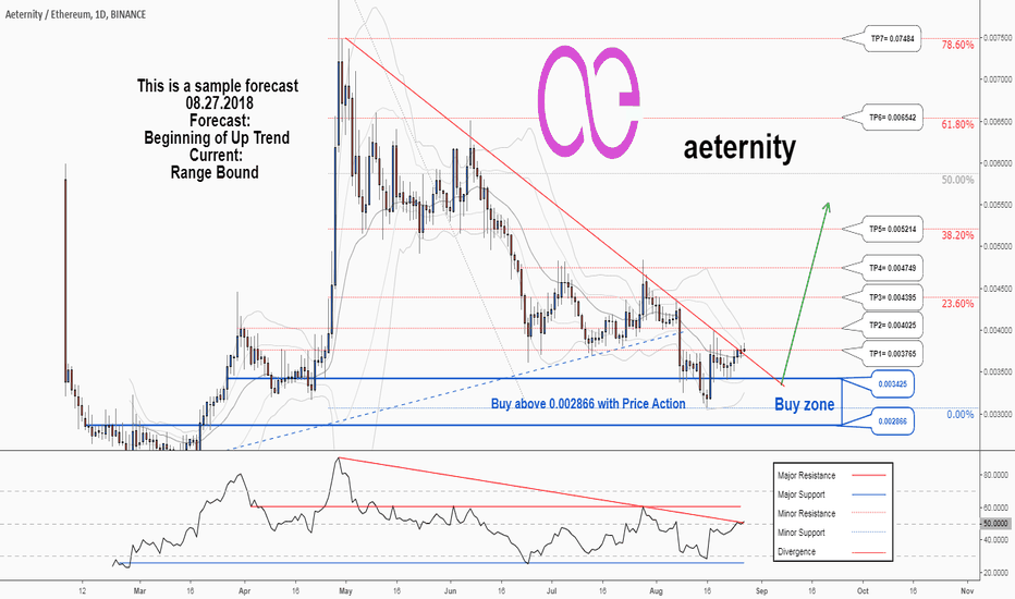 AEETH: There is a possibility for the beginning of an uptrend in AEETH