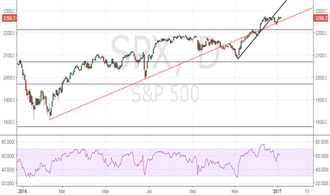 SPX: S&P 500 – Quick fire bullish break necessary
