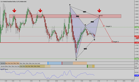 USDCAD: Bearish Gartley USDCAD 15 min